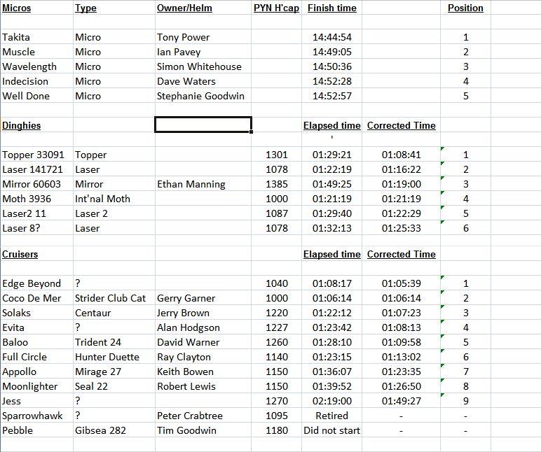 Regatta Results Saturday 2015